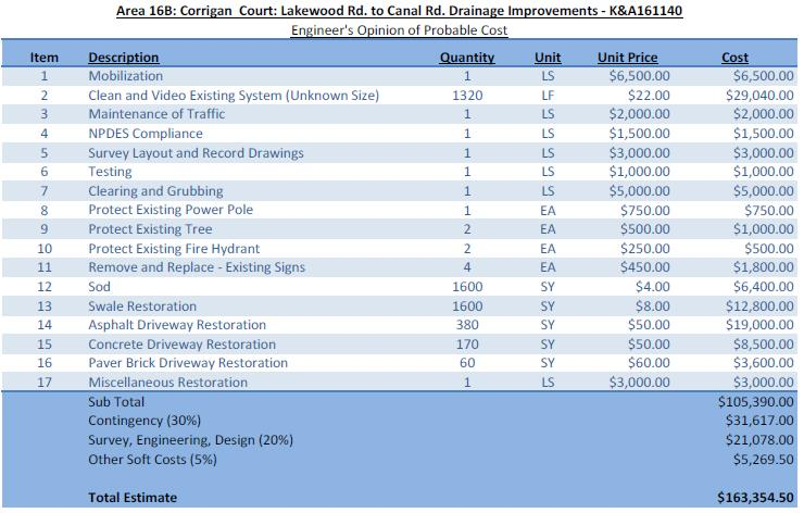 Corrigan Ct. Lakewood Rd. to Canal Rd. Engineer Opinion Cost breakdown