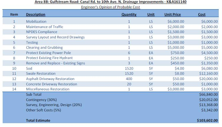 Gulfstream Rd. Canal Rd. to 10 Ave. N. Engineers Opinion Cost breakdown